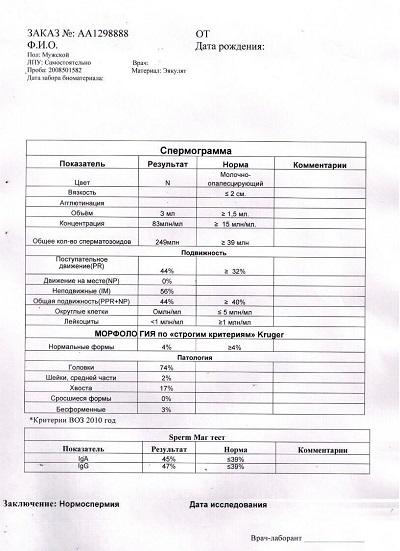 Анализы для ЭКО